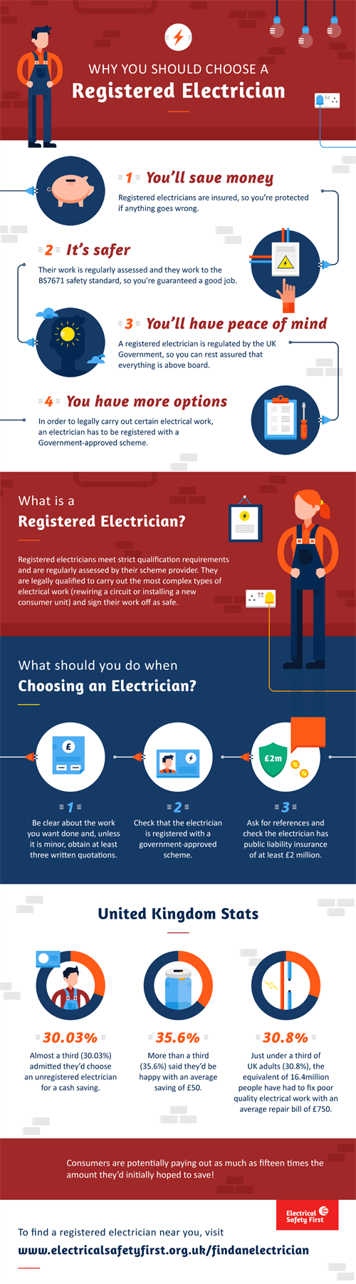why choose a registered electrician infographic
